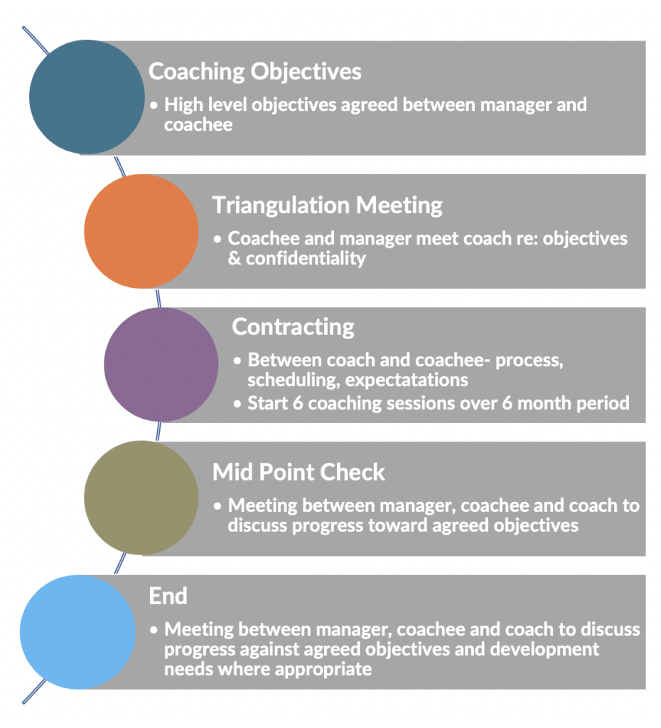 Invisio Coaching Stages
